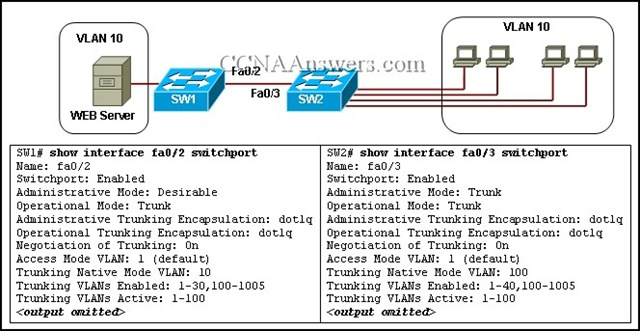 ccna 1 final exam Cisco ccna certification training provides in-depth, hands-on instruction in  routed and switched lan emulation networks made up of cisco equipment.