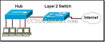 CCNA 1 Module 10 v3.1