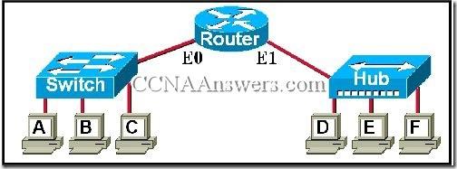 CCNA 1 Module 7 v3.1 (1)