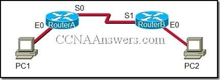 CCNA1 thumb CCNA 1 Final Exam Answers 2011