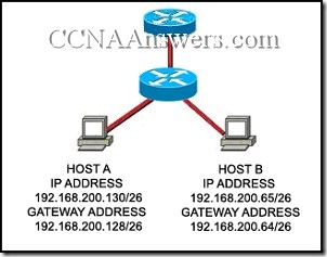 CCNA2011 thumb CCNA 1 Final Exam Answers 2011