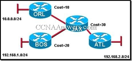 CCNA 2 Chapter 10 V4.0 Answers (1)