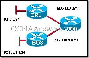 CCNA 2 Chapter 10 V4.0 Answers (3)