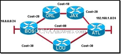 CCNA 2 Chapter 10 V4.0 Answers (4)