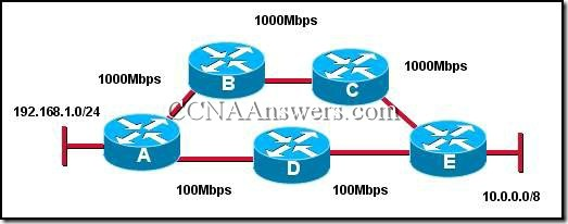 CCNA 2 Chapter 4 V4.0 Answers (5)
