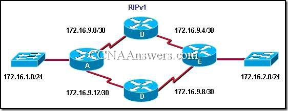 CCNA 2 Chapter 5 V4.0 Answers (5)
