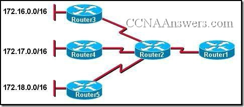 CCNA 2 Chapter 6 V4.0 Answers (12)