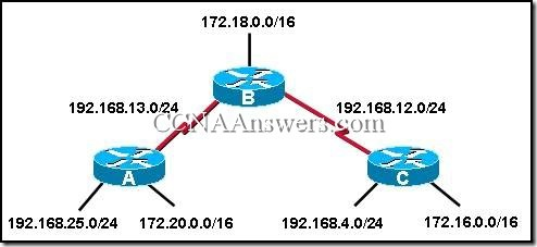 CCNA 2 Final Exam Answers V3.1 (1)