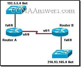 CCNA 2 Module 11 V3.1 Answers (4)