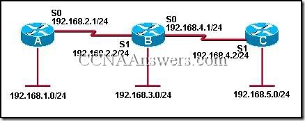 CCNA 2 Module 6 V3.1 Answers (2)