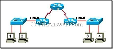 CCNA 2 Module 8 V3.1 Answers