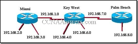 CCNA 2 Practice Final Exam Answer V3.1 (13)