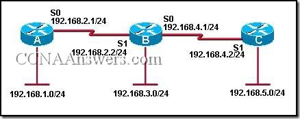 CCNA 2 Practice Final Exam Answer V3.1 (5)