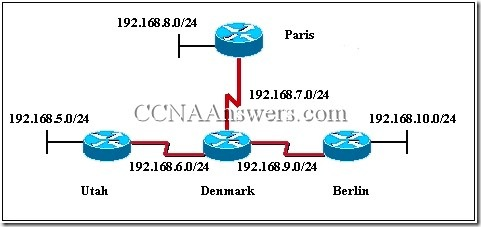 CCNA2 thumb CCNA 2 Final Exam V4.0 Answers