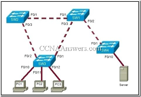 CCNA 3 Chapter 1 (2)