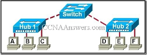 CCNA 3 Chapter 2 (3)