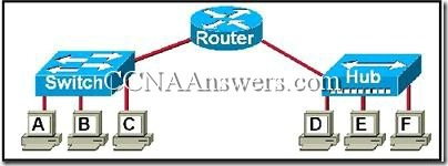 CCNA 3 Chapter 2 (6)