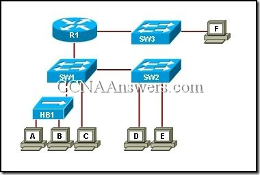CCNA 3 Chapter 2 (8)