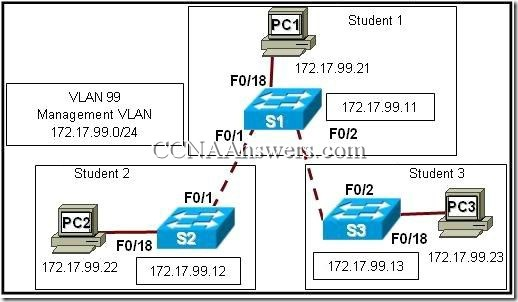 CCNA 3 Chapter 4 V4.0 Answers (7)
