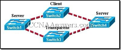CCNA 3 Chapter 4 V4.0 Answers (8)