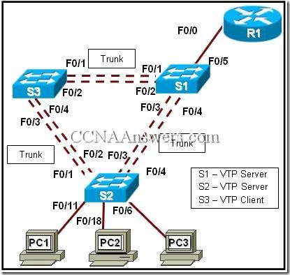 CCNA 3 Chapter 4 V4.0 Answers (9)