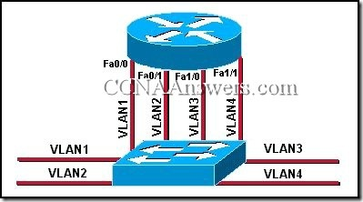 CCNA 3 Chapter 6 V4.0 Answers (7)