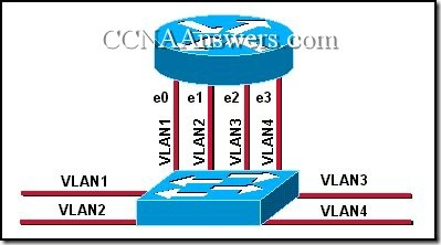 CCNA 3 Module 9 V3.1 Answers (7)