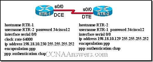 CCNA 4 Final Exam Answers V3.1 (1)