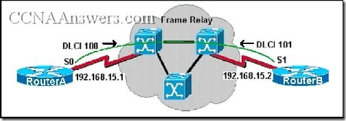 CCNA 4 Final Exam Answers V3.1 (2)