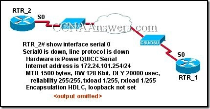 CCNA 4 Final Exam Answers V3.1 (6)