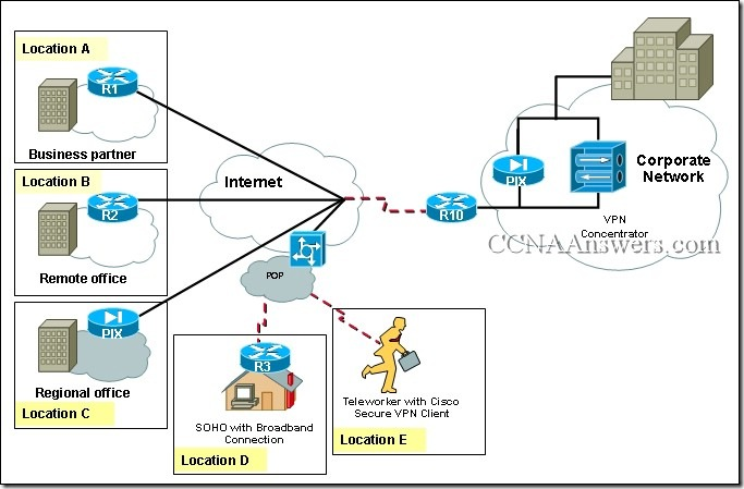 CCNA 4 Module 6 Answers 2010