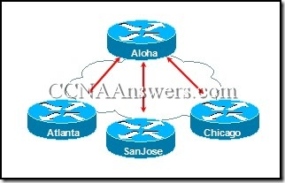 CCNA 4 Module 6 V3.1 Answers (1)