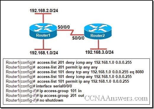 CCNA 4 Final Exam V4.0 Answers
