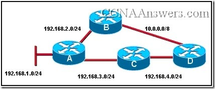 CCNA Exploration 2 Final Exam Answers