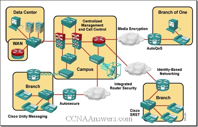 CCNA Exploration 4 Module 8 Exam Answers