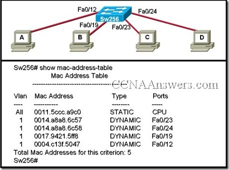 CCNAFinal thumb2 CCNA 1 Final Exam Answers 2011