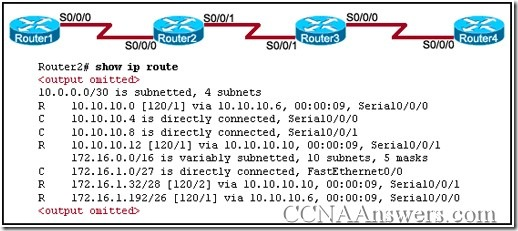 CCNA Routing Protocols and Concepts Final Exam Answers V4.0