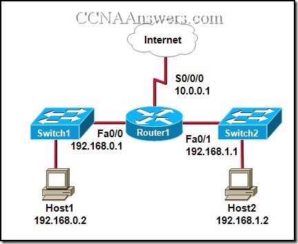 CCNA Semester 4 Final Exam