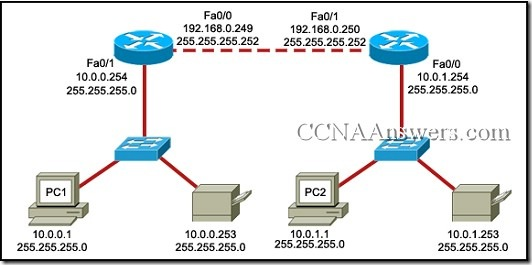 CiscoAnswers thumb CCNA 1 Final Exam Answers 2011
