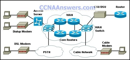 Final Exam thumb CCNA 4 Final Exam Answers 2011