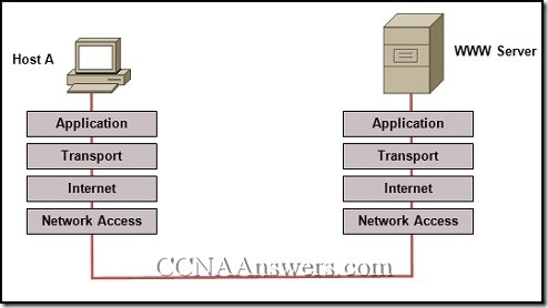 Network Fundamentals Final Exam Answers