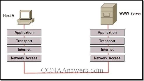 Network Fundamentals Final Exam Answers