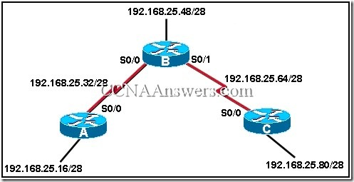 RoutingProtocolsandConceptsFinalExamAnswers thumb CCNA 2 Final Exam V4.0 Answers
